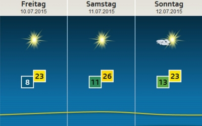 The weather looks pretty good for the upcoming days – sun is up!